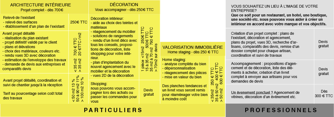 Tarifs d'architecture interieur, de decoration ou de home staging